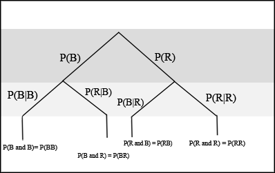 Chapter 3 brsection f brtree diagrams tree diagram consisting of a first branch and a second branch the first branch consists of 2 lines pr and pb and the second branch consists of 2 sets ccuart Gallery