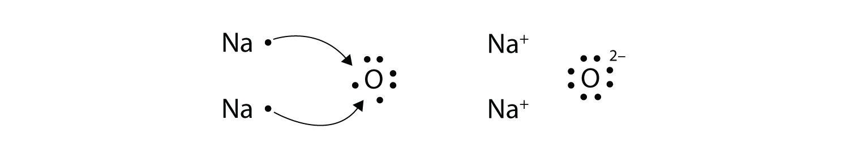 U00a3 U00bd U00d5 U00c2 9 Section B Electron Transfer  Ionic Bonds