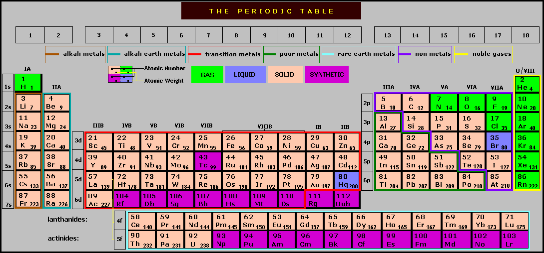 Peoi chemistry i in looking at the periodic table so urtaz Image collections