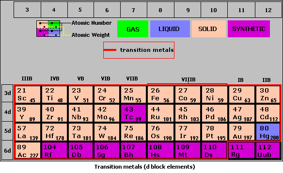 Chemistry i metals and non metals transition metals d block elements in looking at the periodic table urtaz Images