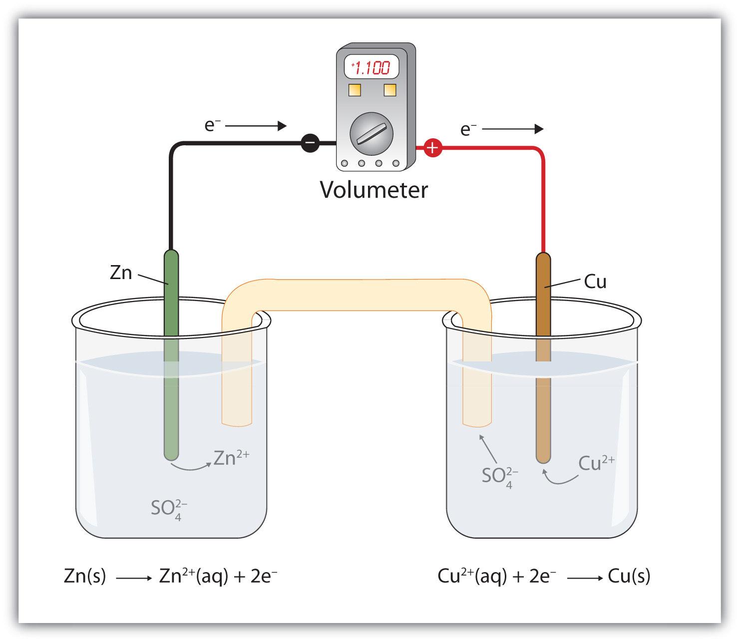 galvanic cell essay