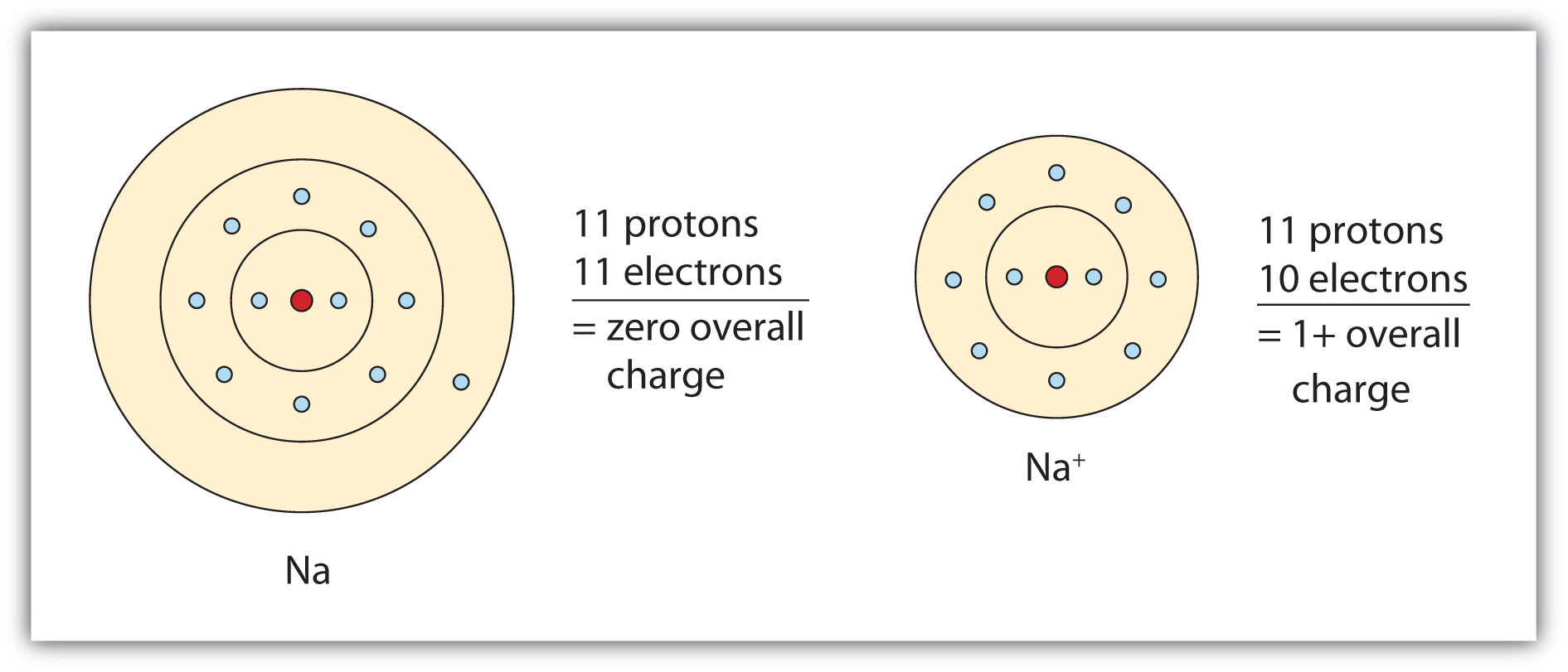 relationship between valence electrons and charges
