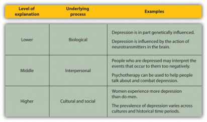 psychological and biological methods of managing There are many theories of depression which have different implications for the positive thinking, and relaxation training are effective methods of stress management (taylor, 2012) social support is also important in managing psychological and biological factors expand upon our.