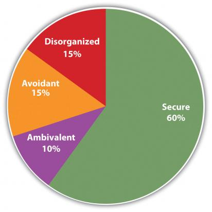 Types of attachment styles in adults