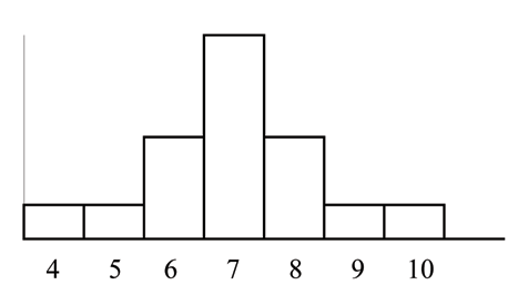 symmetrical distribution mean and median relationship