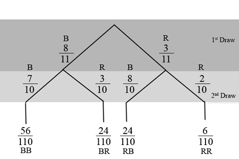 chapter   lt br gt section f  lt br gt tree diagramstree diagram consisting of the first draw for the first branch and the second draw for the second branch  the first branch consists of  lines