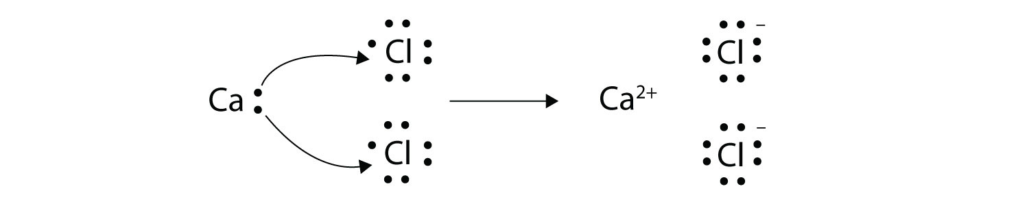 thus we need two cl atoms to accept the two electrons from one ca atom  the  transfer process looks as follows: