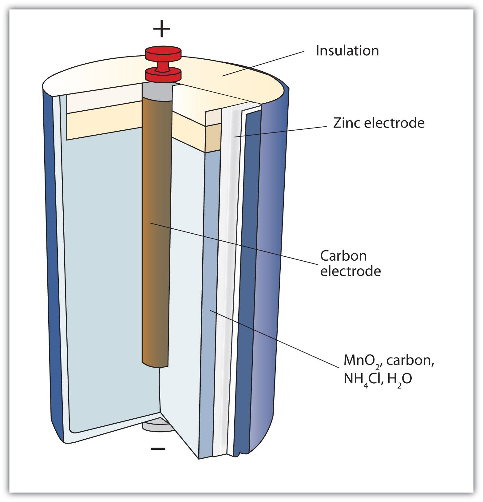 Схема гальванического элемента никель-катод
