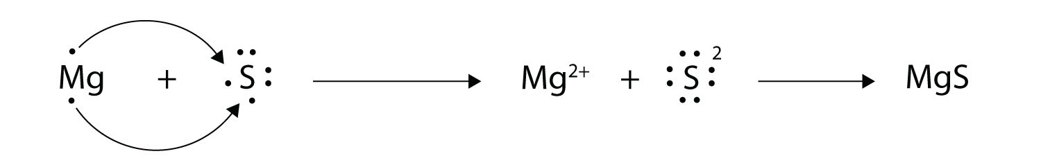 Captulo 9 brsection b brelectron transfer ionic bonds with arrows illustrate the transfer of electrons to form magnesium sulfide from mg atoms and s atoms ccuart Images