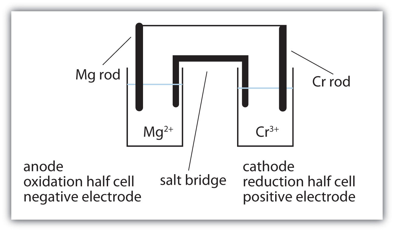 Captulo 14 brsection c brapplications of redox reactions use figure 141 a redox reaction in which the two half reactions are physically separated as a guide 3mg 2cr 3 3mg 2 2cr ccuart Image collections
