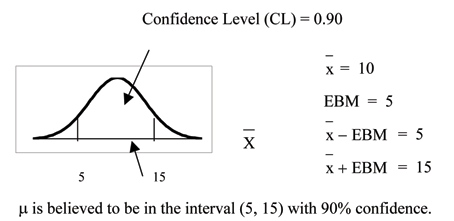 Chapter 8 Br Section A Br Confidence Interval Single Population