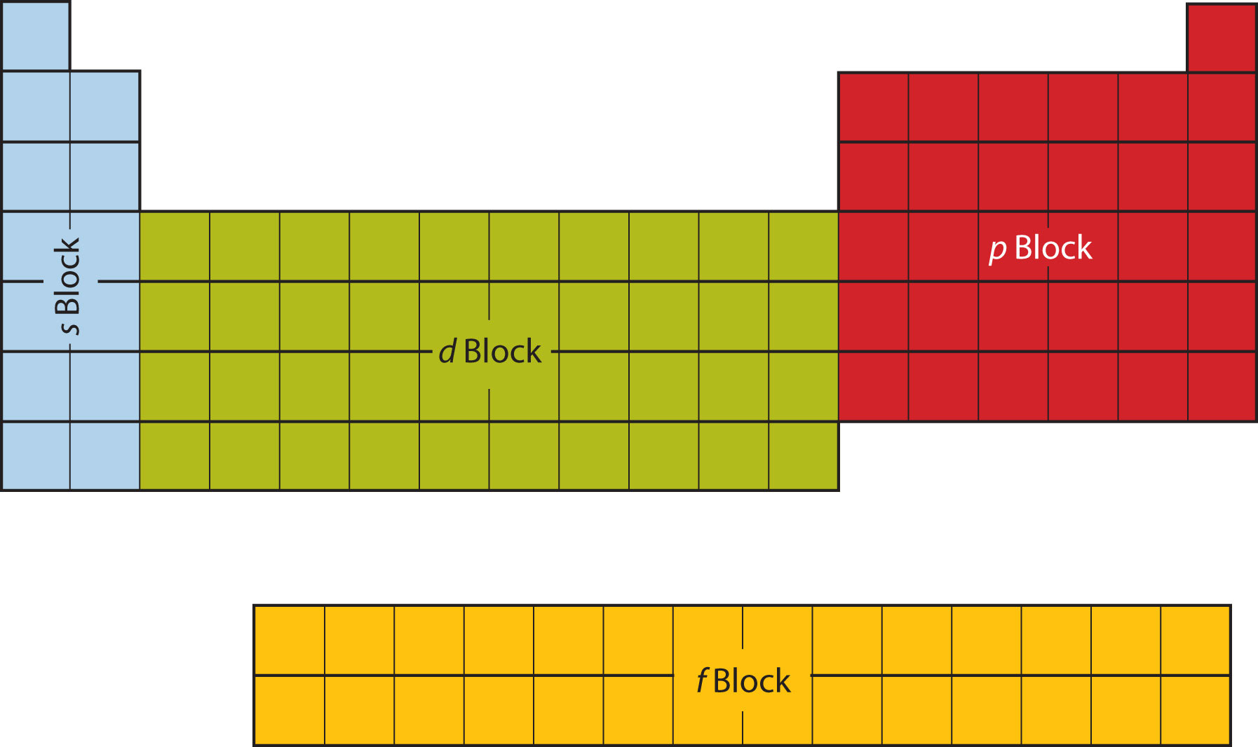 Chapter 8 brsection d brelectronic structure and the periodic table blocks on the periodic table urtaz Images